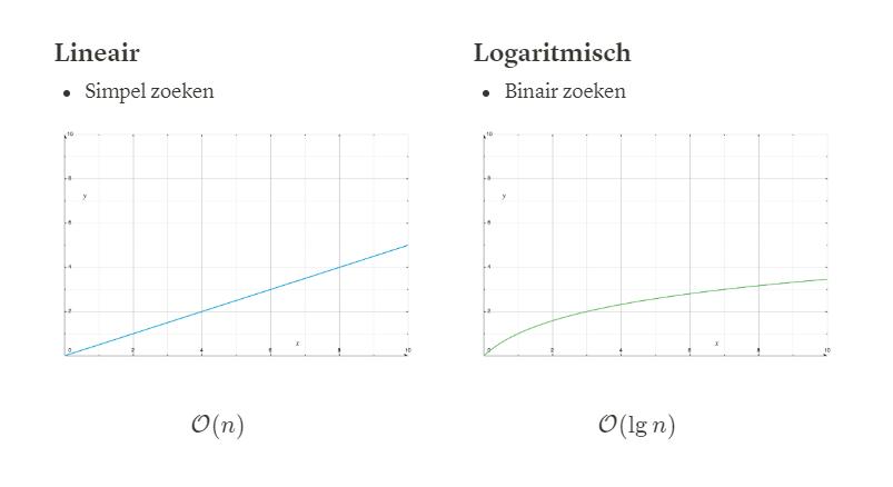 Afbeelding uit het lesmateriaal over efficiëntie van twee zoek-algoritmes